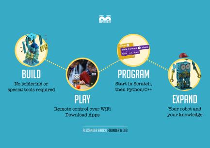 Build-Play-Program-Expand 2